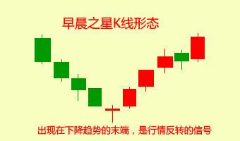 早晨之星分析单只股票的基本形态
